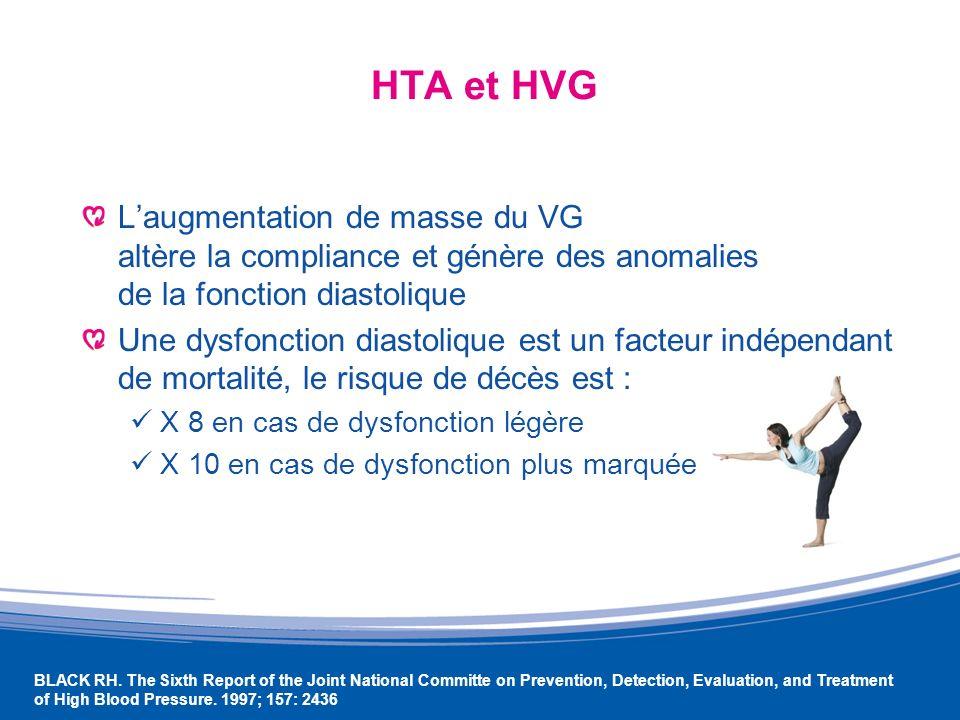 Cardiomyopathie Asymptomatique Signe dHTA ancienne ou sévère révélée parfois sur un ECG de repos : hypertrophie auriculaire gauche hypertrophie ventriculaire gauche
