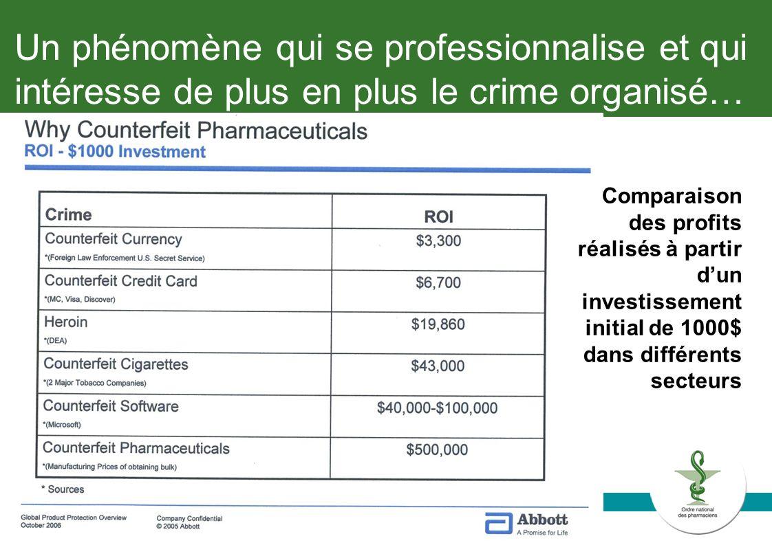 Abidjan, le 3 juin 20093 Un phénomène qui se professionnalise et qui intéresse de plus en plus le crime organisé… Comparaison des profits réalisés à p