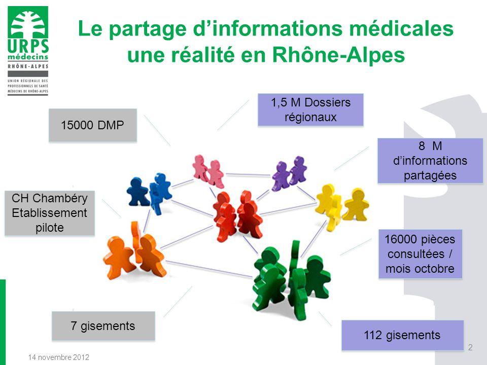 Le partage dinformations médicales et le parcours de soins du patient 14 novembre 2012 3 Centre de radiothérapie Hôpital