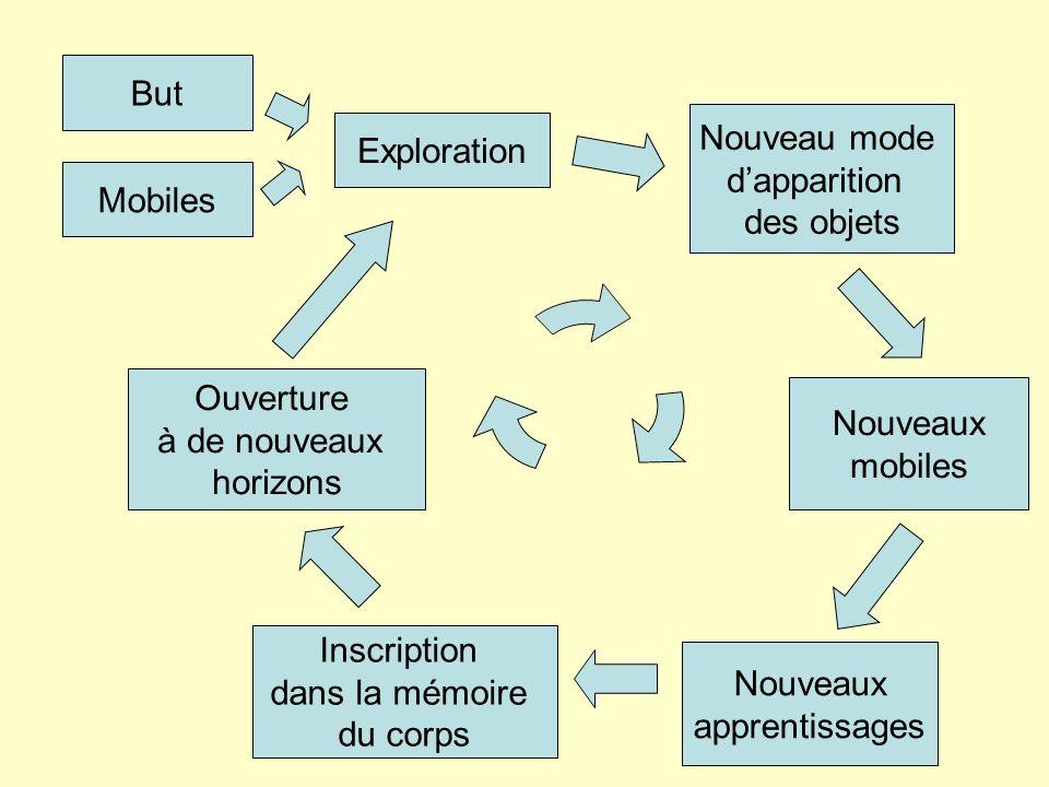 But Mobiles Exploration Nouveau mode dapparition des objets Inscription dans la mémoire du corps Nouveaux apprentissages Ouverture à de nouveaux horizons Nouveaux mobiles