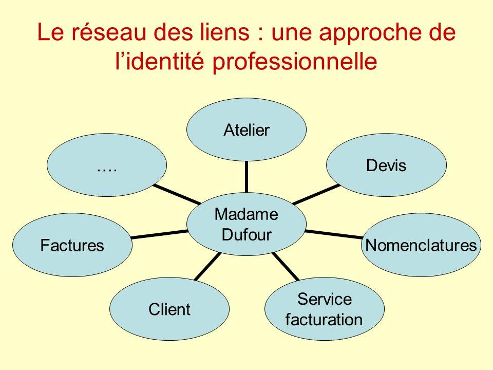Le réseau des liens : une approche de lidentité professionnelle Madame Dufour AtelierDevisNomenclatures Service facturation ClientFactures….