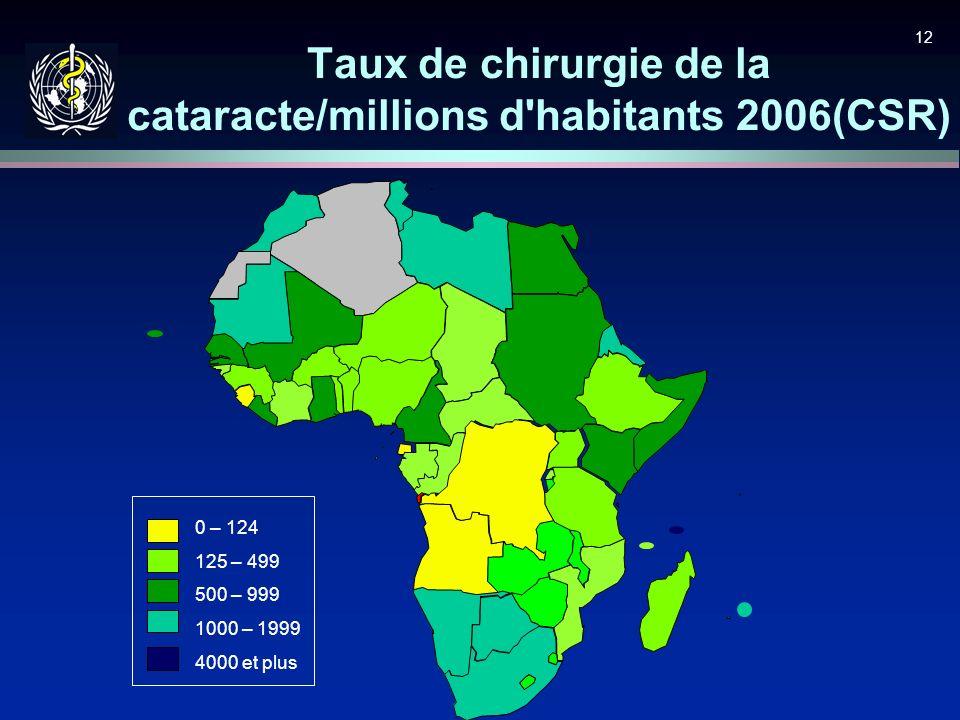 12 Taux de chirurgie de la cataracte/millions d'habitants 2006(CSR) 0 – 124 125 – 499 500 – 999 1000 – 1999 4000 et plus