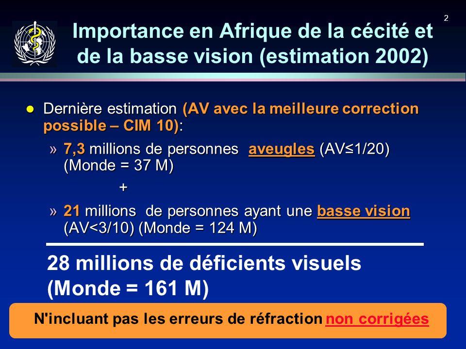 2 l Dernière estimation (AV avec la meilleure correction possible – CIM 10): »7,3 millions de personnes aveugles (AV1/20) (Monde = 37 M) + »21 million