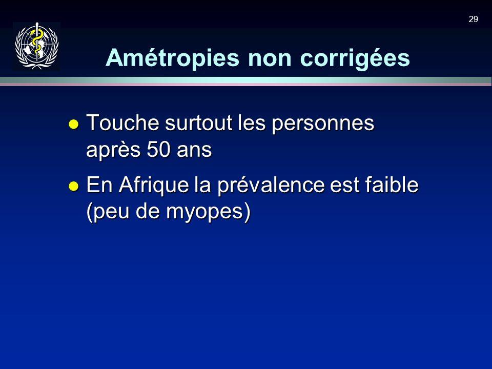 29 Amétropies non corrigées l Touche surtout les personnes après 50 ans l En Afrique la prévalence est faible (peu de myopes)