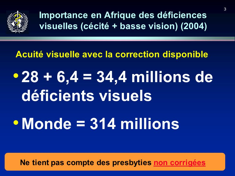 3 28 + 6,4 = 34,4 millions de déficients visuels Monde = 314 millions Importance en Afrique des déficiences visuelles (cécité + basse vision) (2004) A