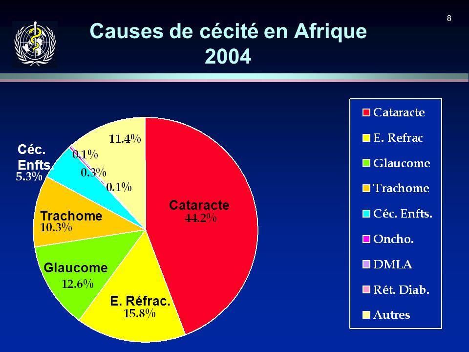 8 Causes de cécité en Afrique 2004 Cataracte E. Réfrac. Glaucome Trachome Céc. Enfts.