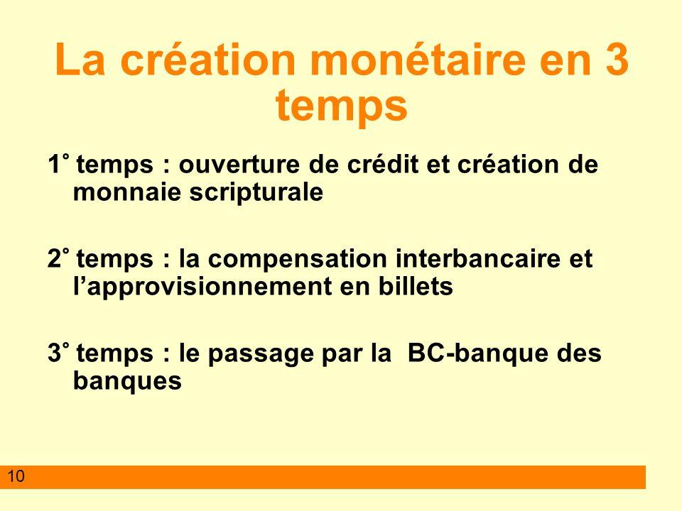 10 La création monétaire en 3 temps 1° temps : ouverture de crédit et création de monnaie scripturale 2° temps : la compensation interbancaire et lapp
