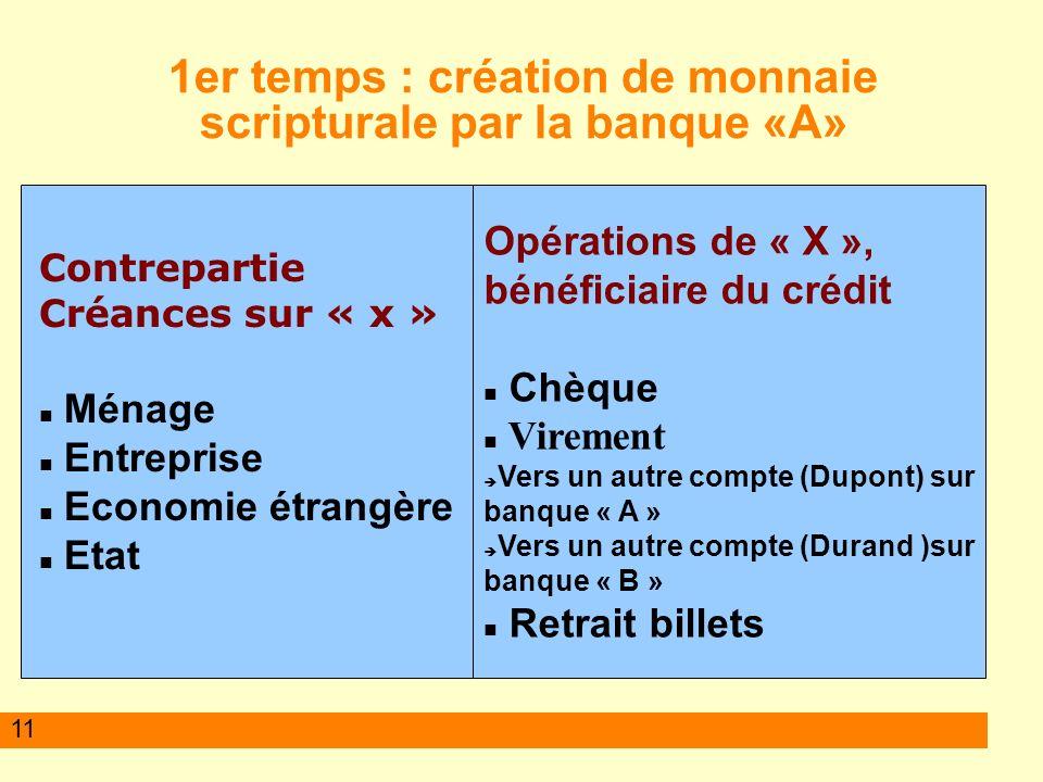 11 1er temps : création de monnaie scripturale par la banque «A» Contrepartie Créances sur « x » Ménage Entreprise Economie étrangère Etat Opérations