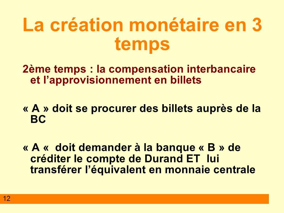12 La création monétaire en 3 temps 2ème temps : la compensation interbancaire et lapprovisionnement en billets « A » doit se procurer des billets aup