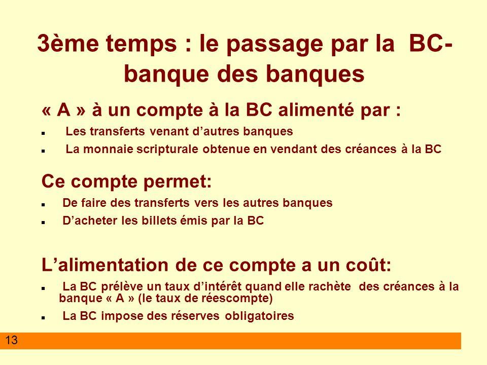 13 3ème temps : le passage par la BC- banque des banques « A » à un compte à la BC alimenté par : Les transferts venant dautres banques La monnaie scr