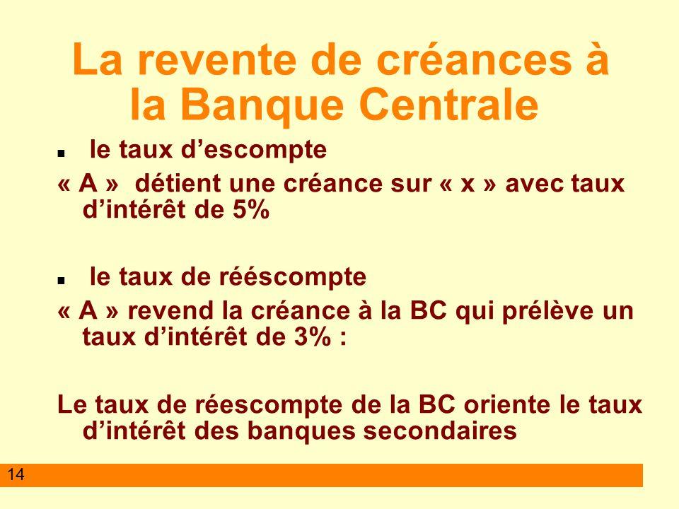 14 La revente de créances à la Banque Centrale le taux descompte « A » détient une créance sur « x » avec taux dintérêt de 5% le taux de rééscompte « A » revend la créance à la BC qui prélève un taux dintérêt de 3% : Le taux de réescompte de la BC oriente le taux dintérêt des banques secondaires
