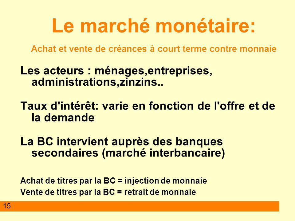 15 Le marché monétaire: Achat et vente de créances à court terme contre monnaie Les acteurs : ménages,entreprises, administrations,zinzins.. Taux d'in