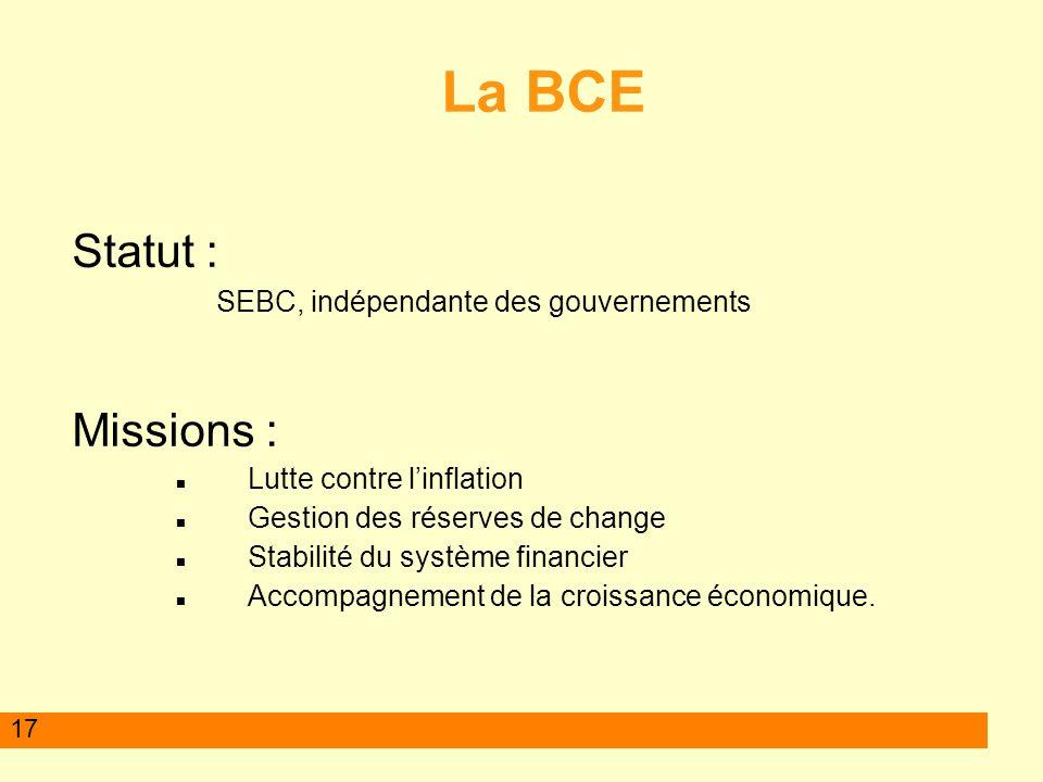 17 La BCE Statut : SEBC, indépendante des gouvernements Missions : Lutte contre linflation Gestion des réserves de change Stabilité du système financier Accompagnement de la croissance économique.