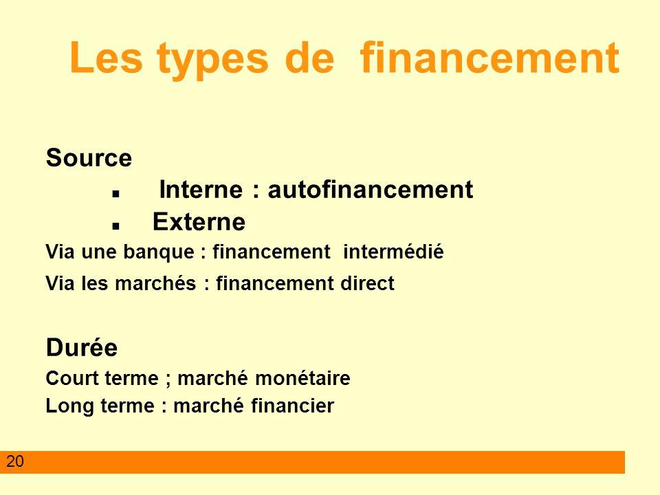 20 Les types de financement Source Interne : autofinancement Externe Via une banque : financement intermédié Via les marchés : financement direct Duré