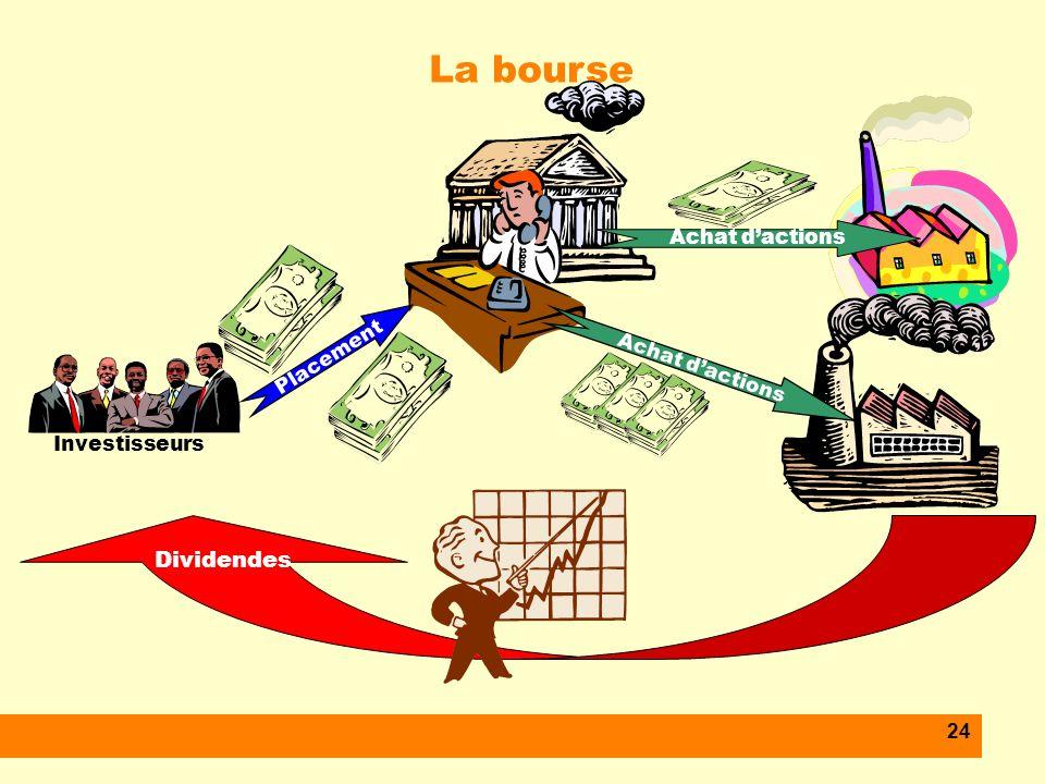 24 La bourse Investisseurs Placement Achat dactions Dividendes