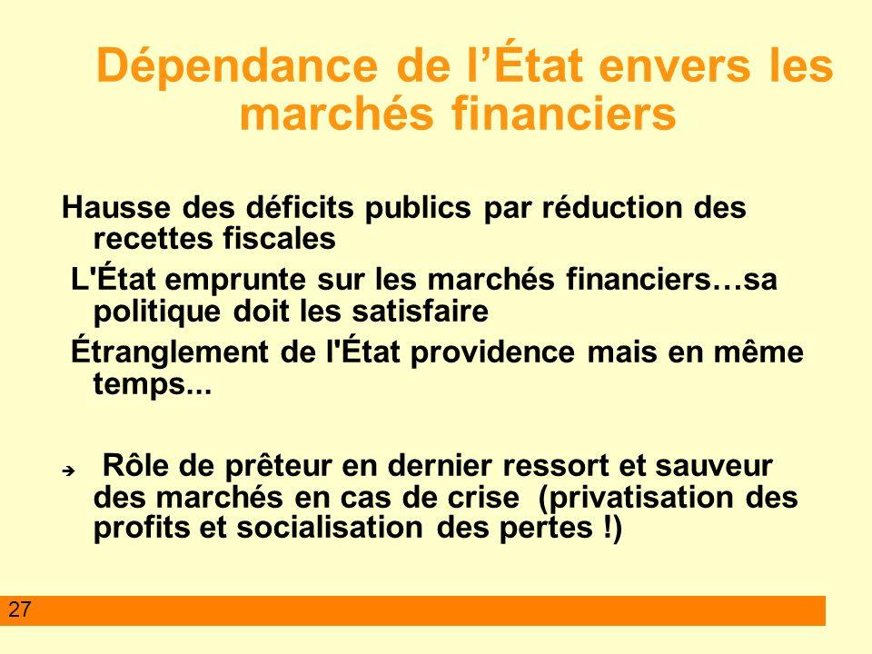 27 Dépendance de lÉtat envers les marchés financiers Hausse des déficits publics par réduction des recettes fiscales L État emprunte sur les marchés financiers…sa politique doit les satisfaire Étranglement de l État providence mais en même temps...