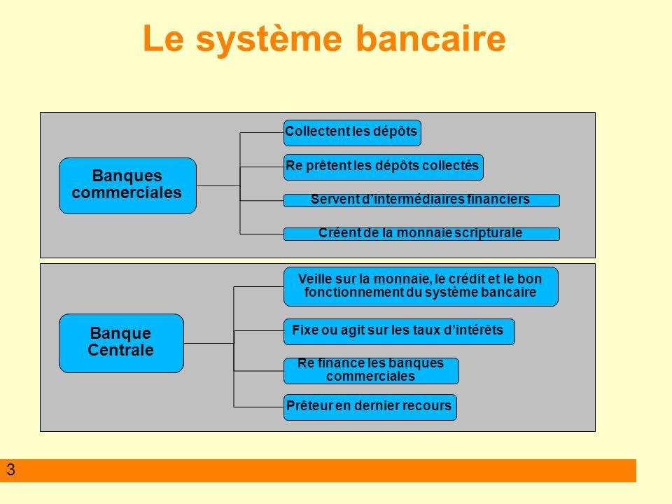 3 Le système bancaire Banques commerciales Collectent les dépôts Re prêtent les dépôts collectés Servent dintermédiaires financiers Créent de la monna