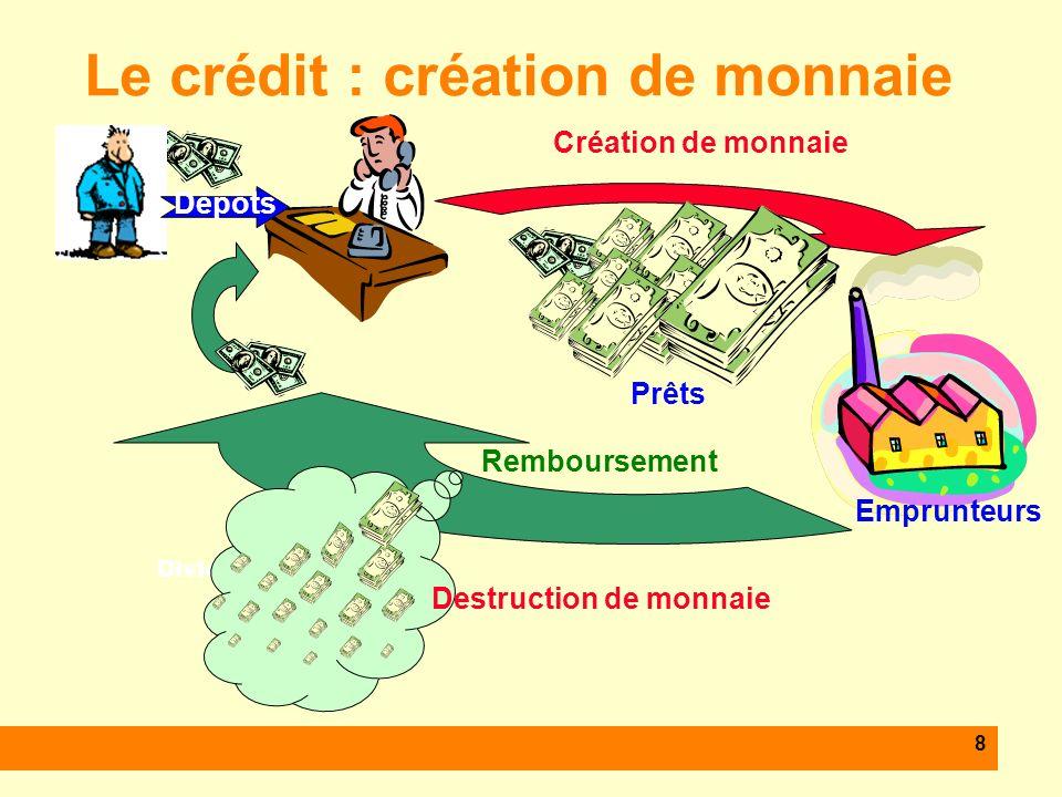 8 Dividendes Le crédit : création de monnaie Dépôts Emprunteurs Création de monnaie Destruction de monnaie Remboursement Prêts
