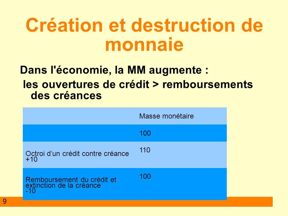 9 Création et destruction de monnaie Dans l'économie, la MM augmente : les ouvertures de crédit > remboursements des créances Masse monétaire 100 Octr
