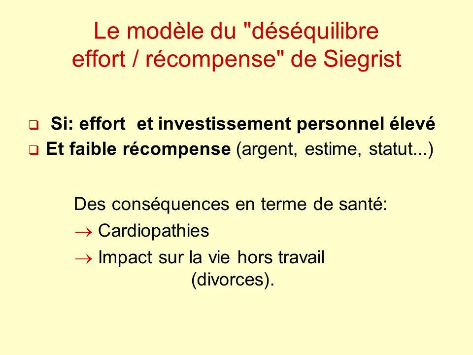Le modèle du déséquilibre effort / récompense de Siegrist Si: effort et investissement personnel élevé Et faible récompense (argent, estime, statut...) Des conséquences en terme de santé: Cardiopathies Impact sur la vie hors travail (divorces).