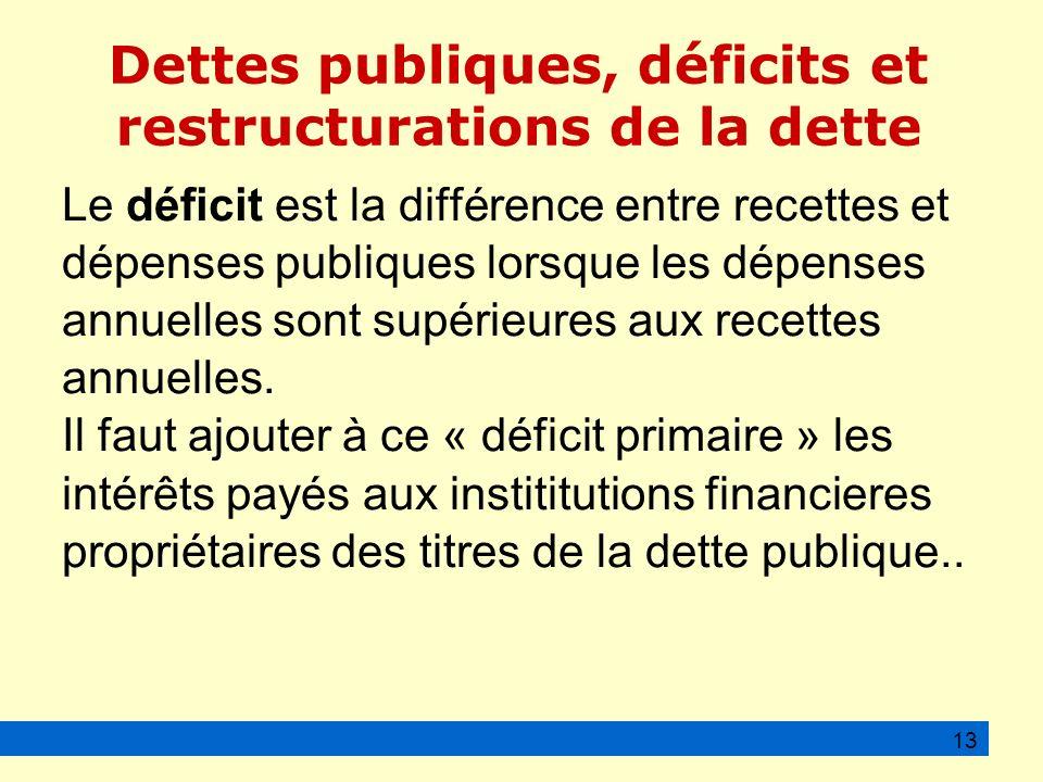 Dettes publiques, déficits et restructurations de la dette Le déficit est la différence entre recettes et dépenses publiques lorsque les dépenses annuelles sont supérieures aux recettes annuelles.