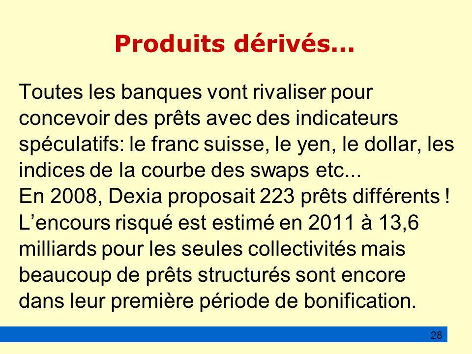 Produits dérivés...
