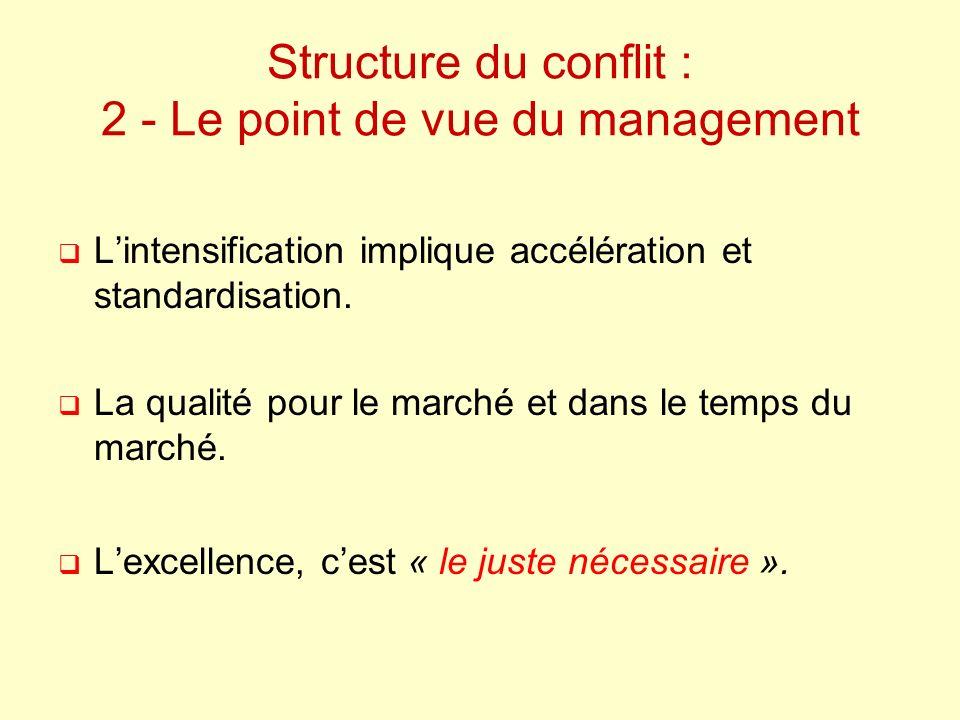 Structure du conflit : 2 - Le point de vue du management Lintensification implique accélération et standardisation. La qualité pour le marché et dans