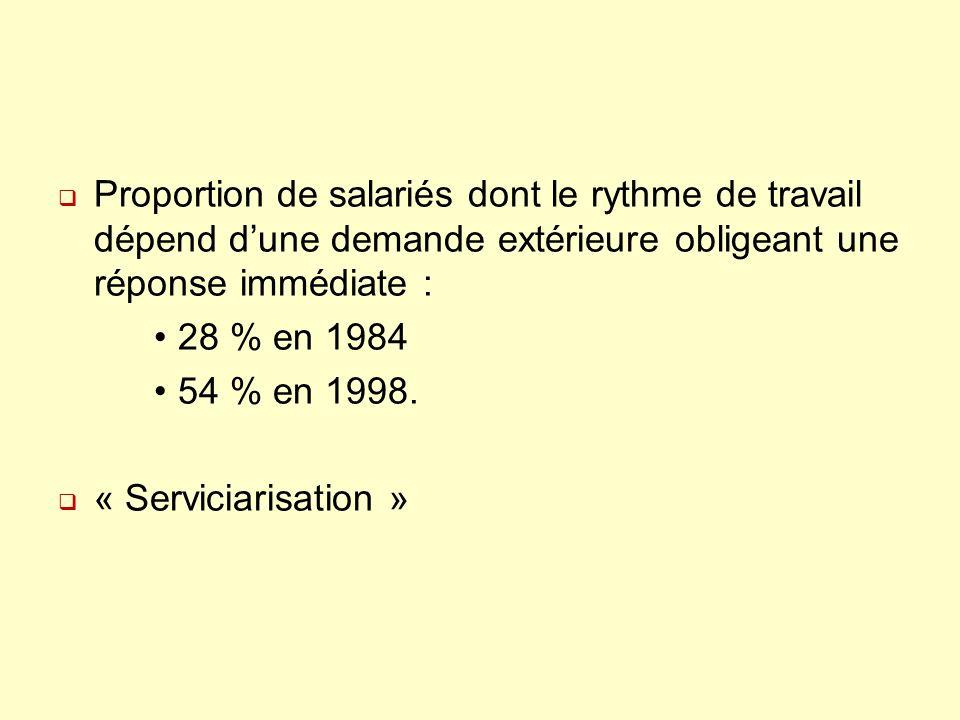 Proportion de salariés dont le rythme de travail dépend dune demande extérieure obligeant une réponse immédiate : 28 % en 1984 54 % en 1998. « Servici