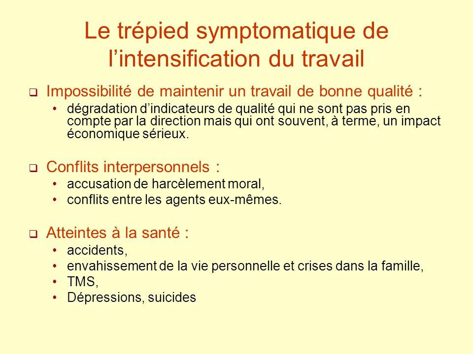 Le trépied symptomatique de lintensification du travail Impossibilité de maintenir un travail de bonne qualité : dégradation dindicateurs de qualité q