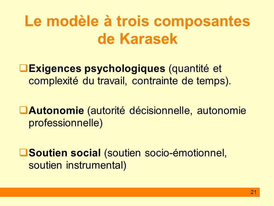 21 Le modèle à trois composantes de Karasek Exigences psychologiques (quantité et complexité du travail, contrainte de temps). Autonomie (autorité déc