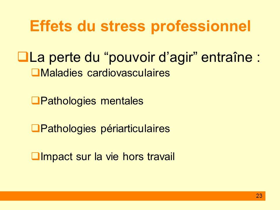 23 Effets du stress professionnel La perte du pouvoir dagir entraîne : Maladies cardiovasculaires Pathologies mentales Pathologies périarticulaires Im