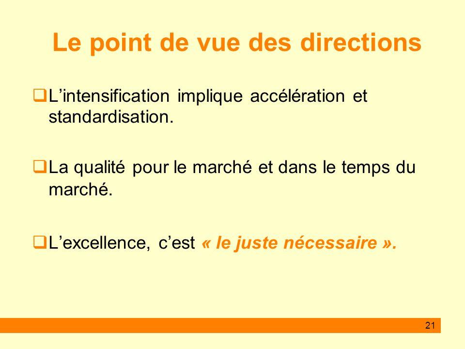 21 Le point de vue des directions Lintensification implique accélération et standardisation.