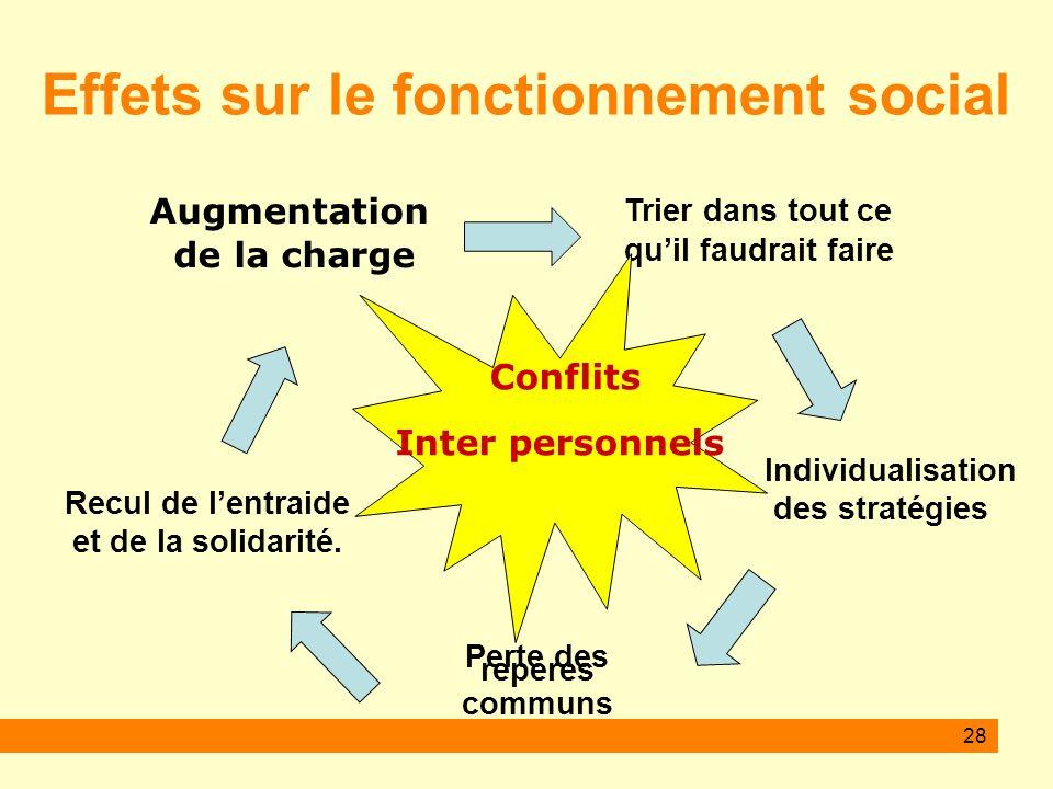 28 Effets sur le fonctionnement social Augmentation de la charge Trier dans tout ce quil faudrait faire Individualisation des stratégies Perte des repères communs Recul de lentraide et de la solidarité.