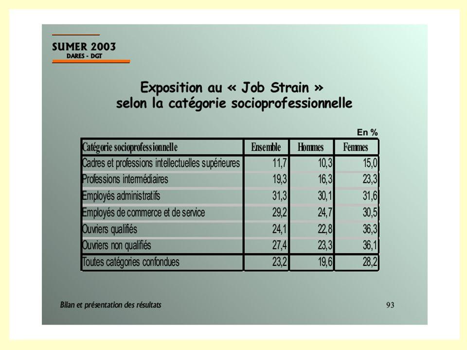 La souffrance au travail… Interview Philippe Davezies et François Danielou