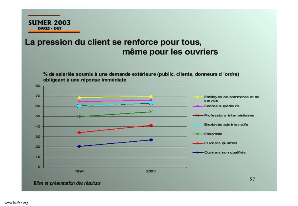 8 Formation & Action Citoyennes 38 quai Arloing - 69009 Lyon T : 06.88.91.82.70 fac@la-fac.org www.la-fac.org La santé au travail…