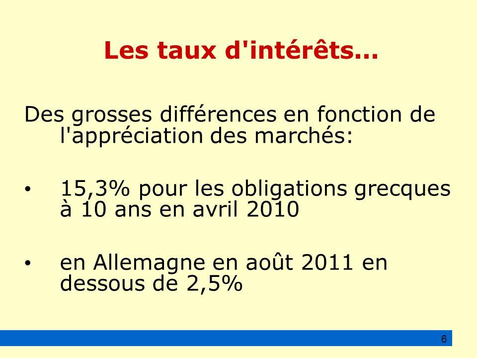 Des grosses différences en fonction de l appréciation des marchés: 15,3% pour les obligations grecques à 10 ans en avril 2010 en Allemagne en août 2011 en dessous de 2,5% 6 Les taux d intérêts...