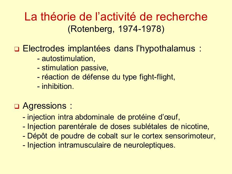 La théorie de lactivité de recherche (Rotenberg, 1974-1978) Electrodes implantées dans lhypothalamus : - autostimulation, - stimulation passive, - réa
