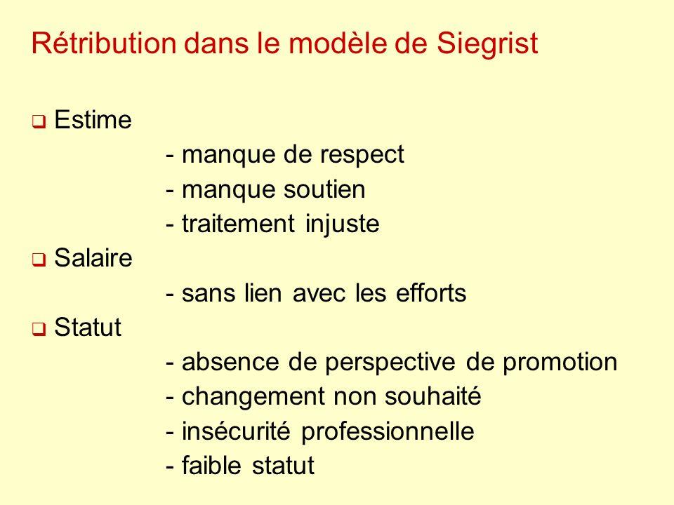 Rétribution dans le modèle de Siegrist Estime - manque de respect - manque soutien - traitement injuste Salaire - sans lien avec les efforts Statut -