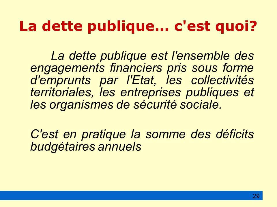 La dette publique...c est quoi.