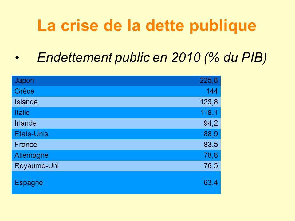 La crise de la dette publique Endettement public en 2010 (% du PIB) Japon225,8 Grèce144 Islande123,8 Italie118,1 Irlande94,2 Etats-Unis88,9 France83,5 Allemagne78,8 Royaume-Uni76,5 Espagne63,4