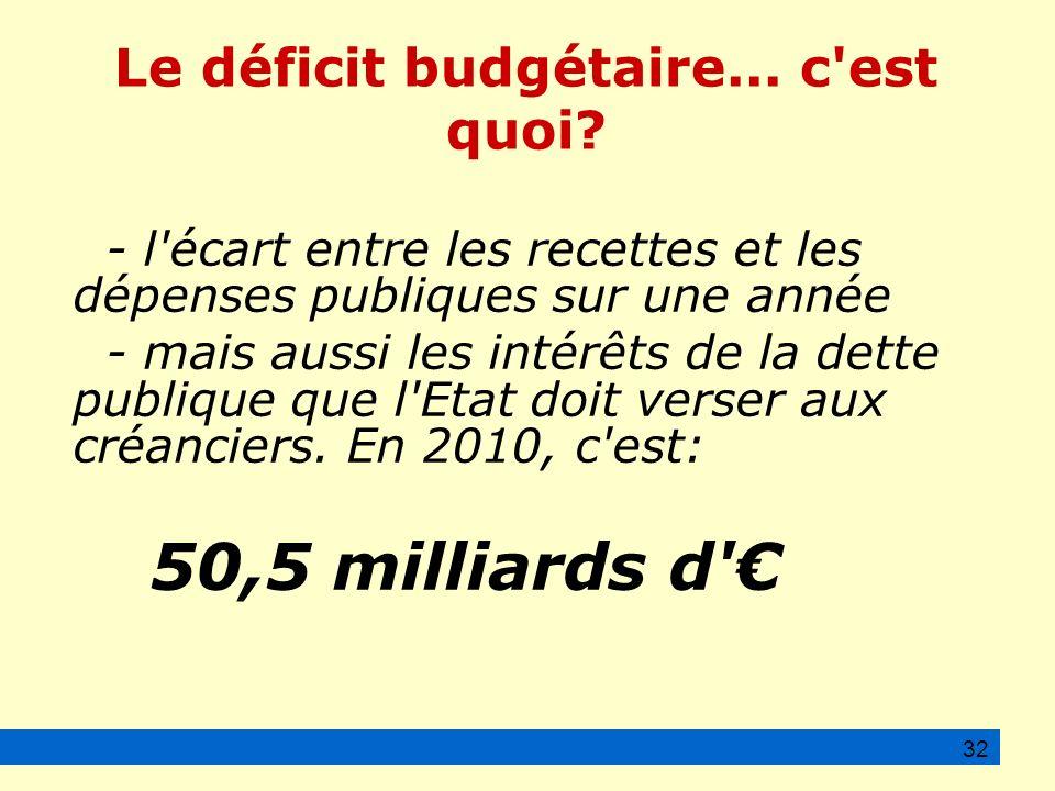 Le déficit budgétaire...c est quoi.