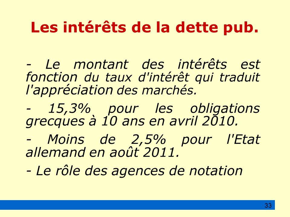 Les intérêts de la dette pub.