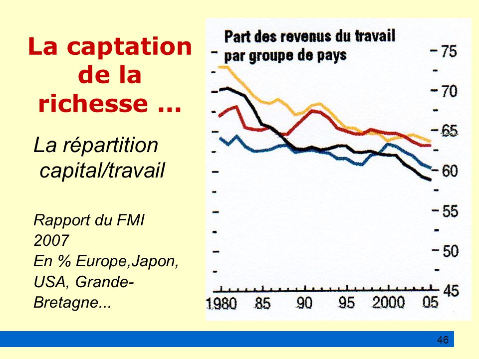 La captation de la richesse... La répartition capital/travail Rapport du FMI 2007 En % Europe,Japon, USA, Grande- Bretagne... 46