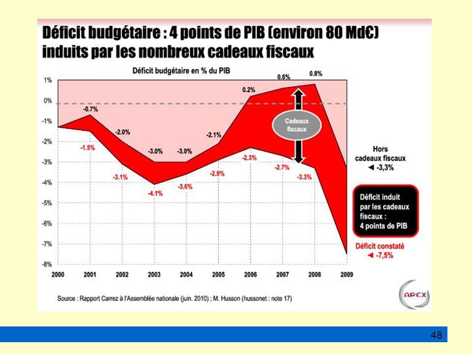 La hiérarchie des salaires et l explosion de revenus inégalitaires... 48