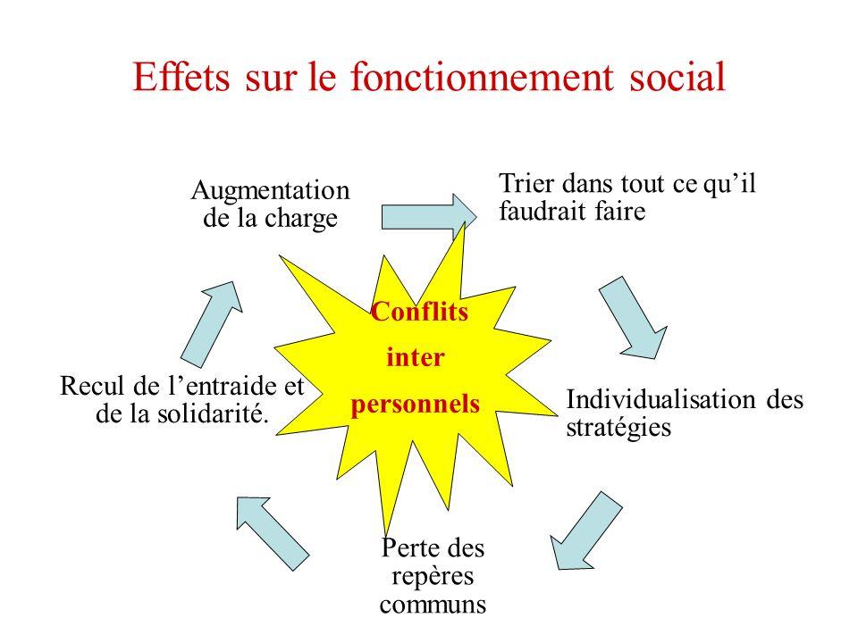 Effets sur le fonctionnement social Augmentation de la charge Trier dans tout ce quil faudrait faire Individualisation des stratégies Perte des repères communs Recul de lentraide et de la solidarité.