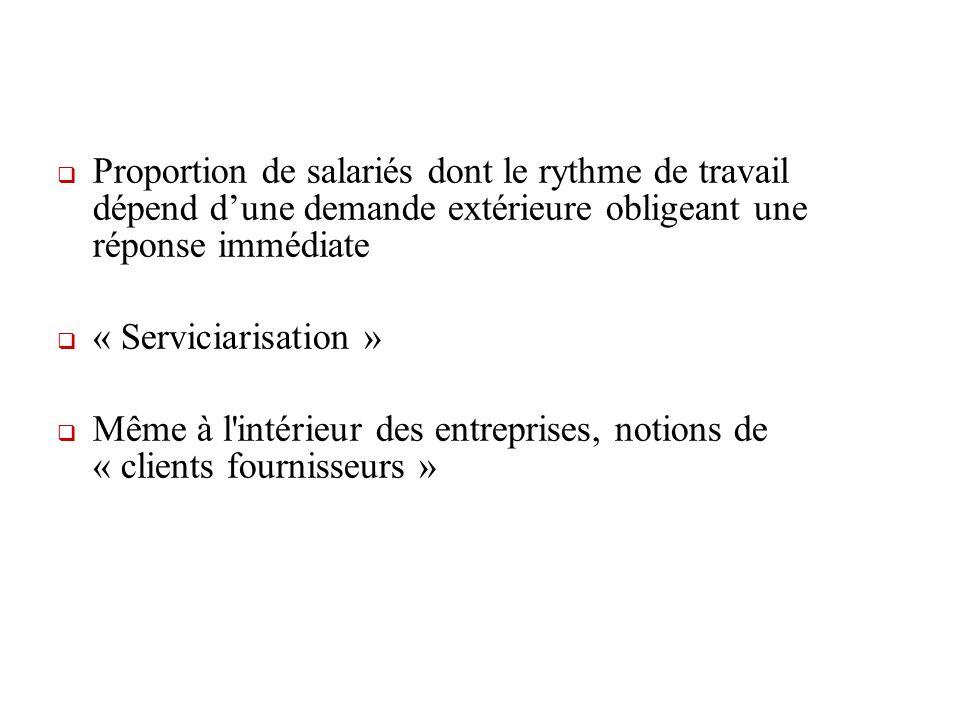Proportion de salariés dont le rythme de travail dépend dune demande extérieure obligeant une réponse immédiate « Serviciarisation » Même à l intérieur des entreprises, notions de « clients fournisseurs »