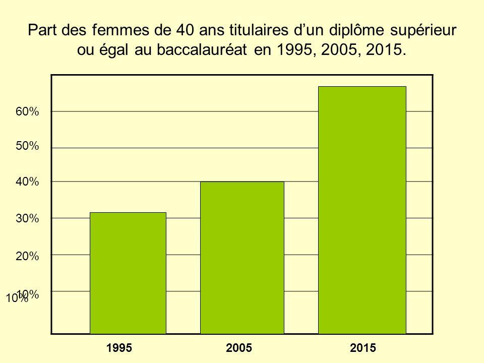 Part des femmes de 40 ans titulaires dun diplôme supérieur ou égal au baccalauréat en 1995, 2005, 2015.