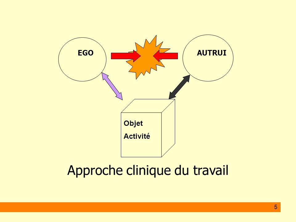 5 EGO AUTRUI Approche clinique du travail Objet Activité