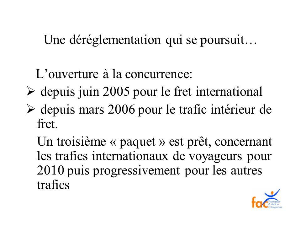 Une déréglementation qui se poursuit… Louverture à la concurrence: depuis juin 2005 pour le fret international depuis mars 2006 pour le trafic intérie