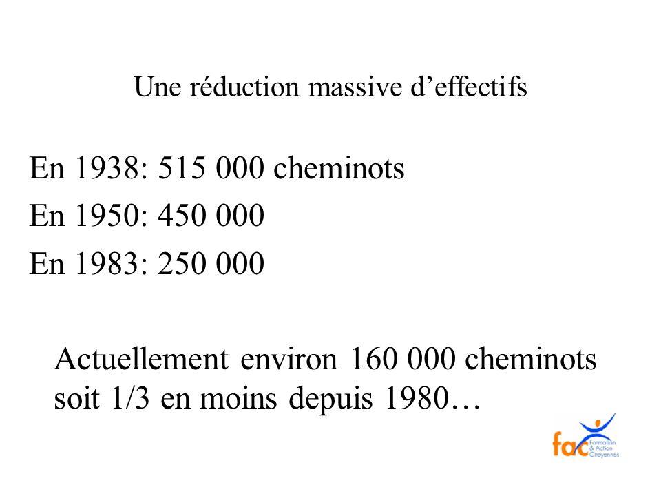 Une réduction massive deffectifs En 1938: 515 000 cheminots En 1950: 450 000 En 1983: 250 000 Actuellement environ 160 000 cheminots soit 1/3 en moins